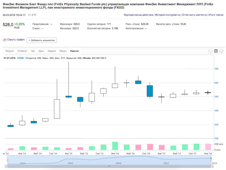 Etf fxgd — что это, график, доходность, комиссии, дивиденды, состав, прогнозы