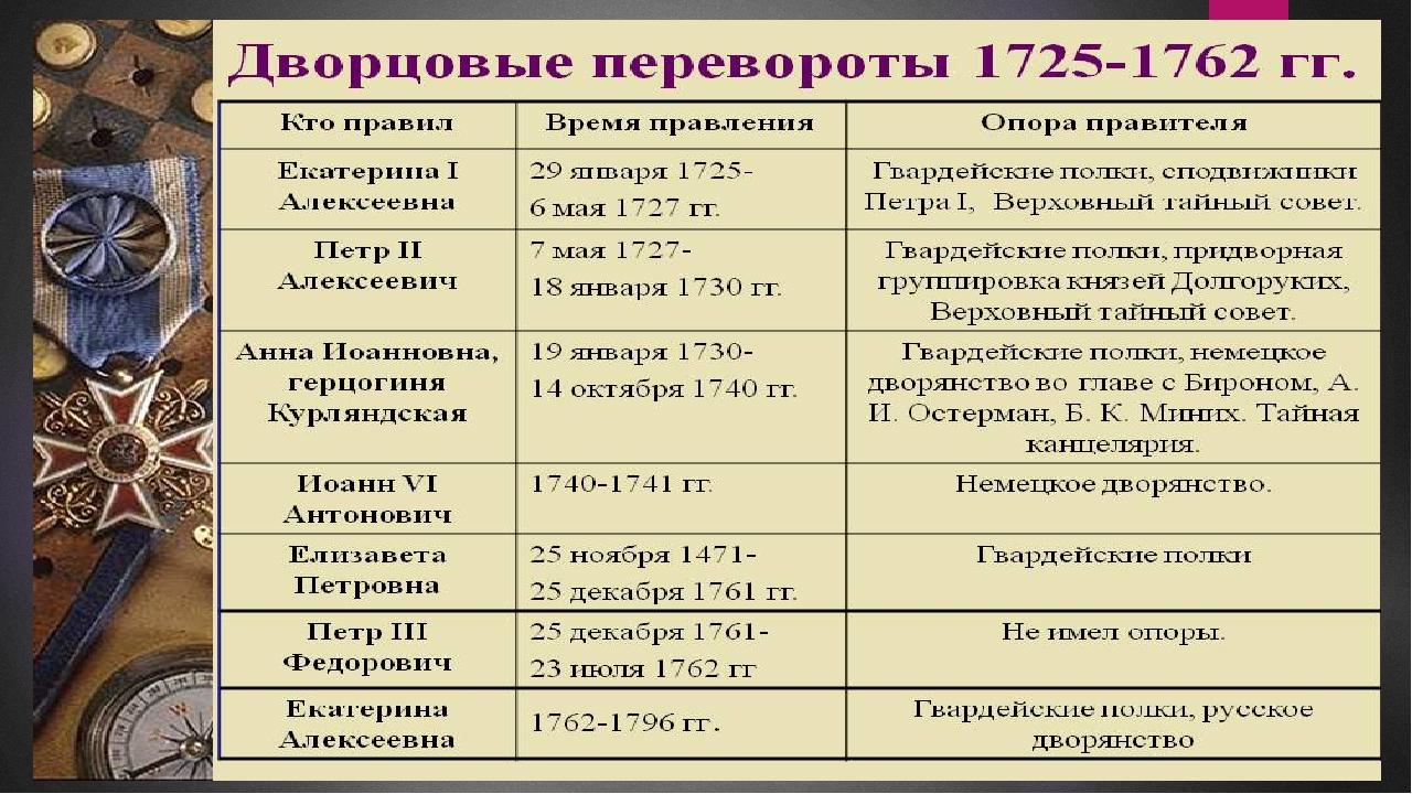 Глава 5 войны времени дворцовых переворотов (1725–1741)