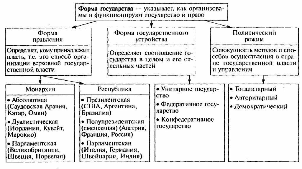 Формы правления — что это такое, какие бывают государства по форме правления   ktonanovenkogo.ru