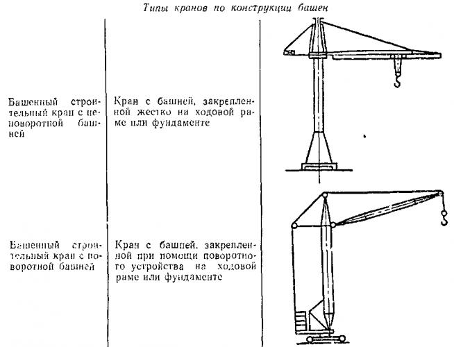 Грузоподъёмный кран — википедия. что такое грузоподъёмный кран