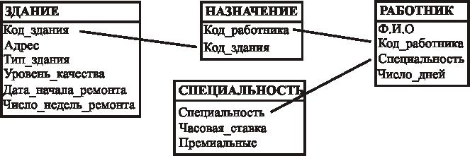 В чем разница первичного ключа b/w и уникального ключа