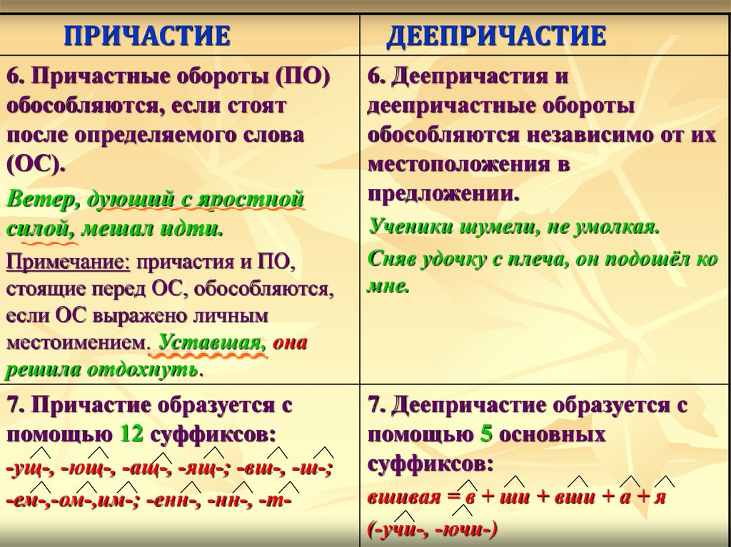 Определяющее слово - это... как найти в предложении - помощник для школьников спринт-олимпик.ру