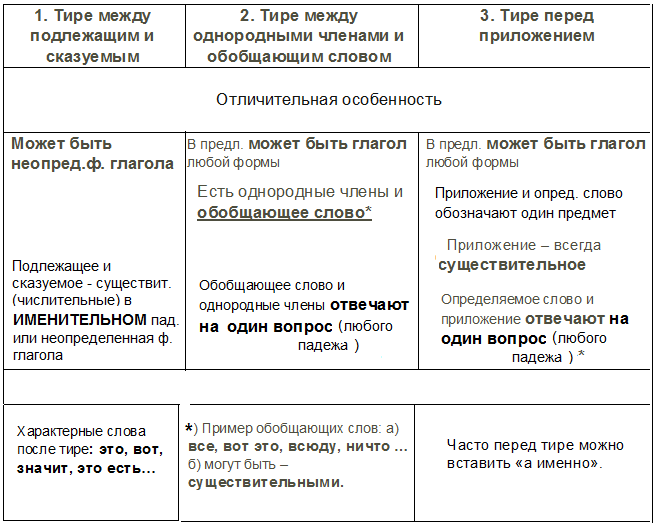 Различие тире и дефиса | типографика