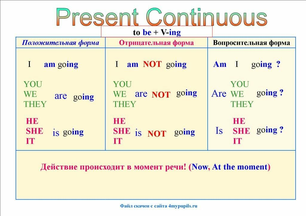 Present continuous | learnenglish - british council