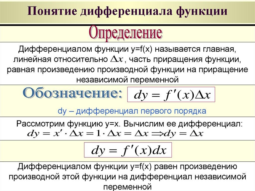 Дифференциал (математика) — википедия с видео // wiki 2