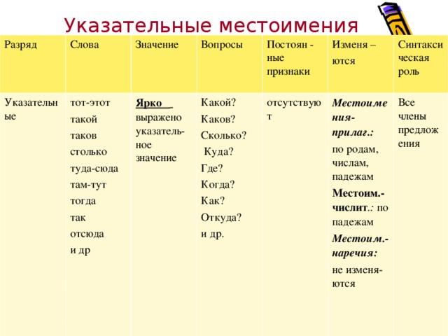 Местоимение — википедия. что такое местоимение