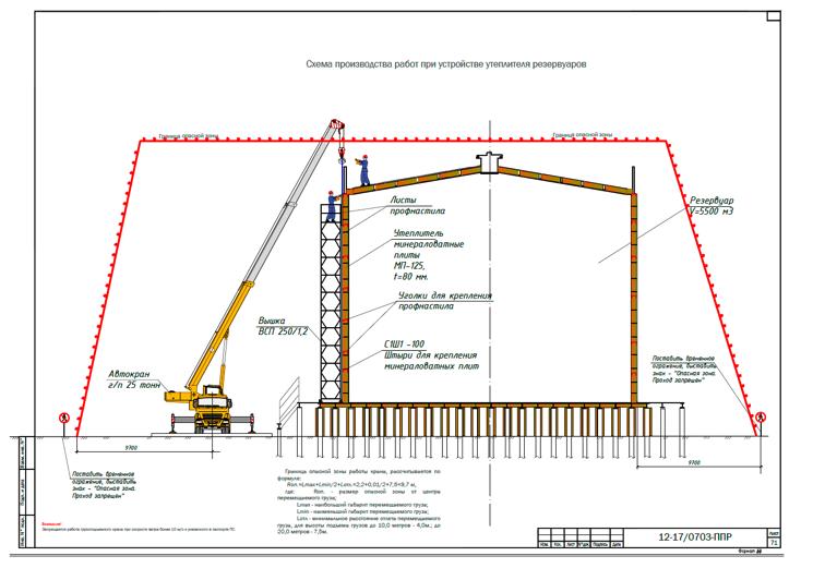 Ппр в строительстве — что надо знать про проект производства работ