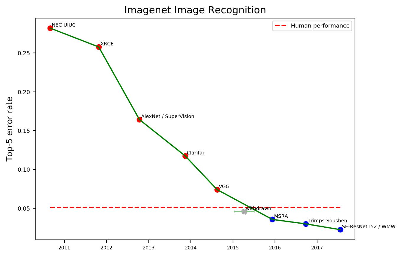 Cagr как проклятие специалистов, или ошибки прогнозирования экспоненциальных процессов / хабр