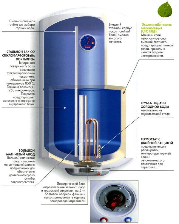 Что такое сухой тэн в водонагревателе: его недостатки и достоинства.