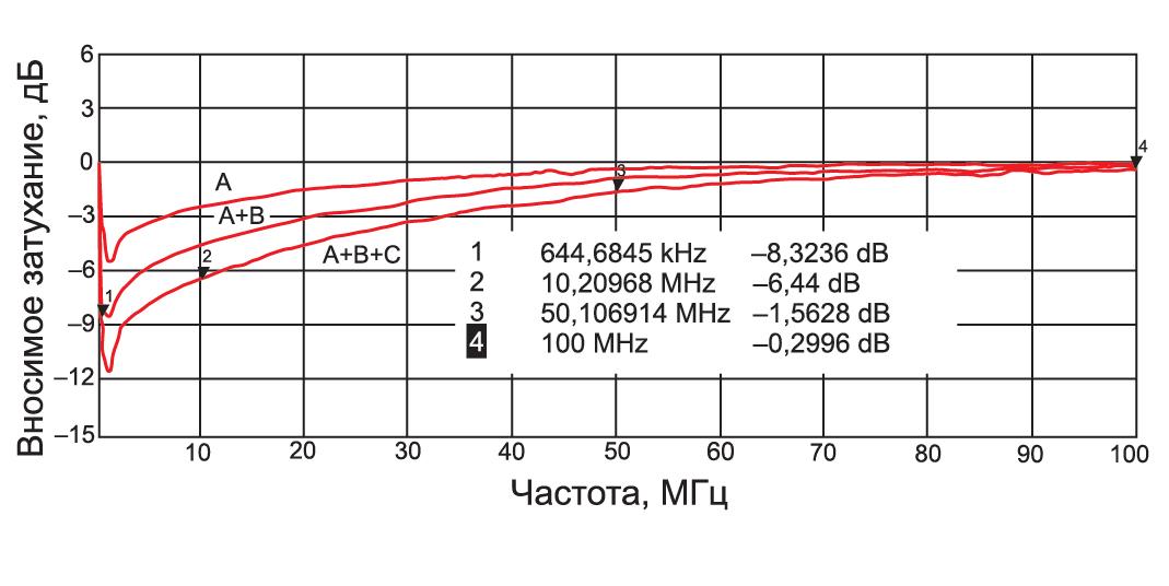 Защитный диод (супрессор): принцип работы, как проверить tvs-диод.