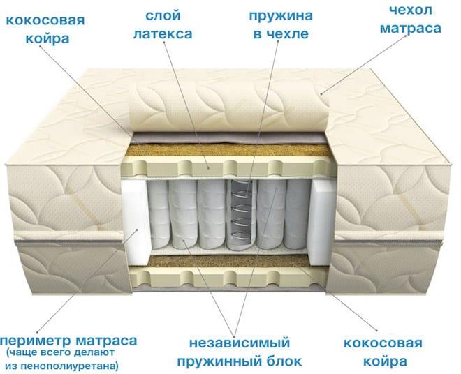 Какой наполнитель для дивана лучше — пенополиуретан или пружинный блок