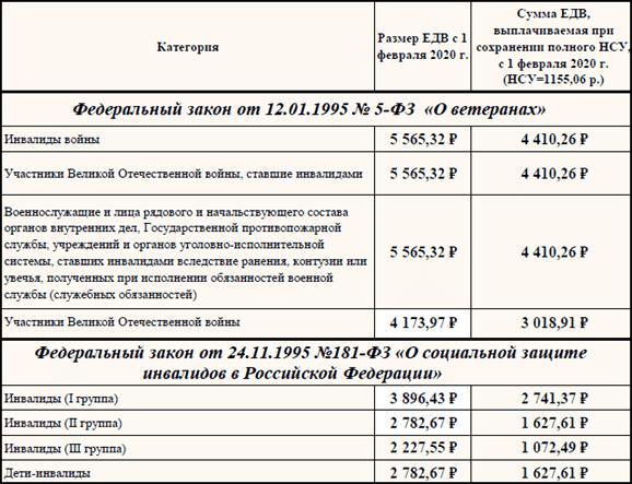 Социальная поддержка населения: список служб и фондов :: businessman.ru