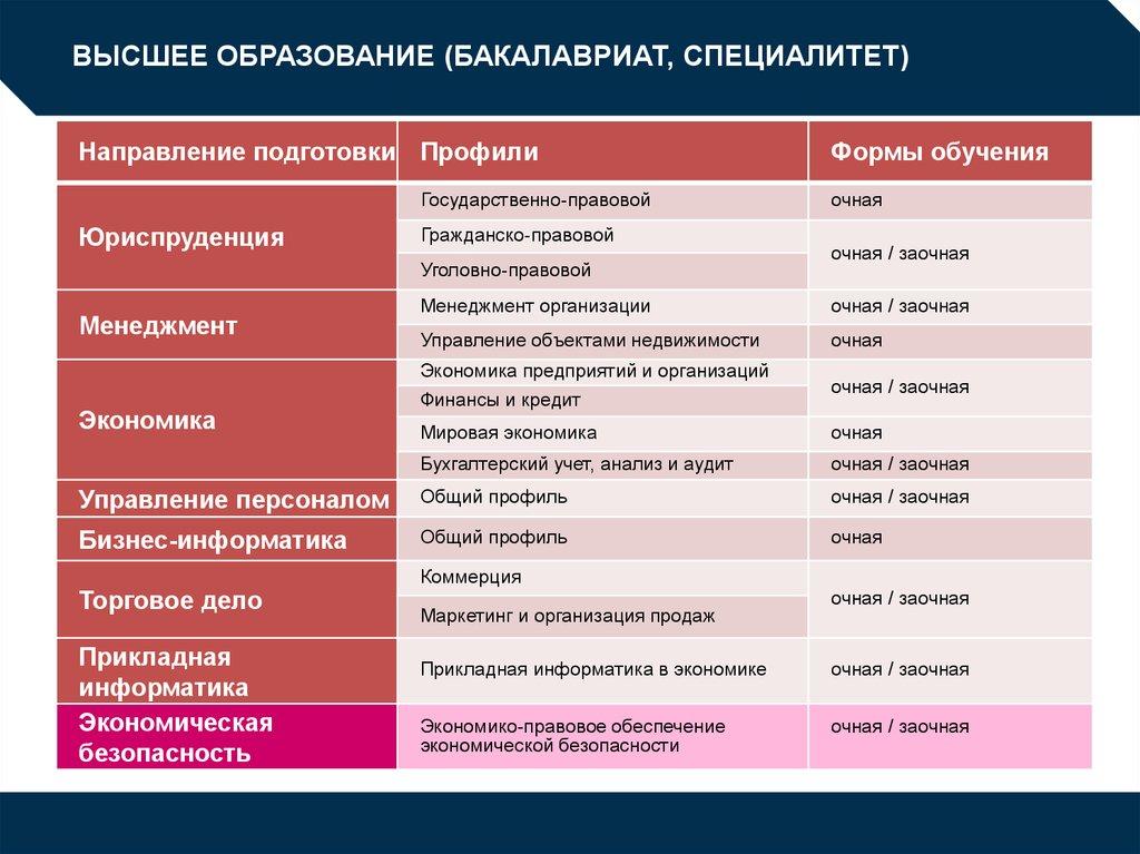 Специалитет и бакалавриат отличия. профгид