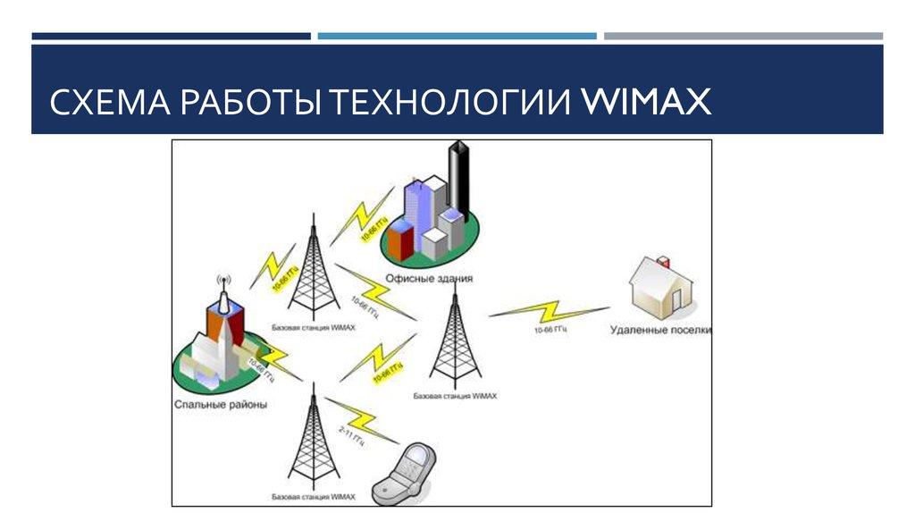 Что такое wimax - описание, частоты, зона покрытия, технология, дальность действия, принцип работы