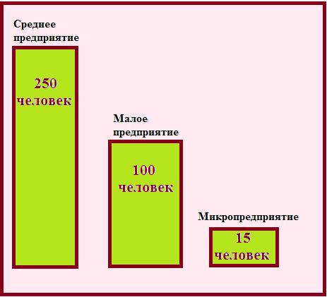 Что такое малый бизнес в российских условиях?