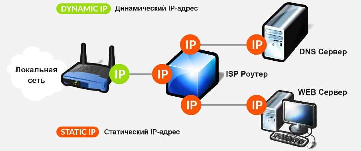 Что такое ip-адрес - динамический и статический?