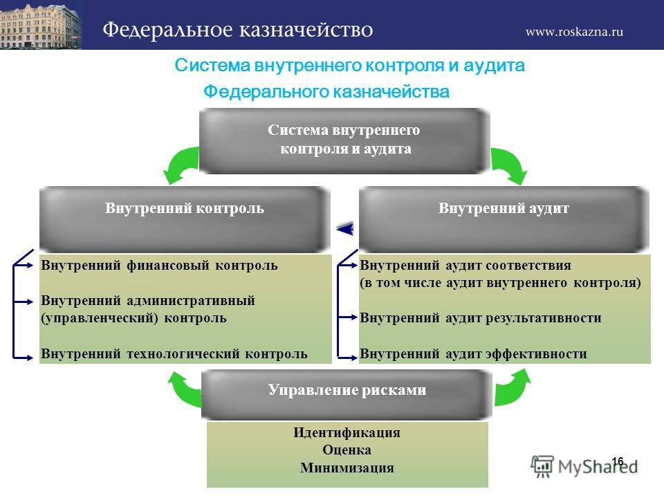 Что такое комплаенс-контроль и зачем он нужен украинским компаниям
