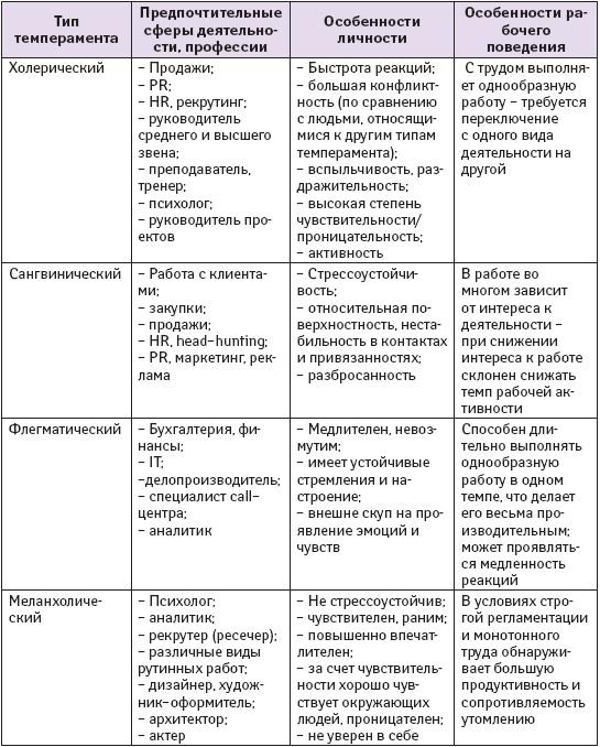 Темперамент человека. 4 типа, свойства и особенности темпераментов личности – inormal