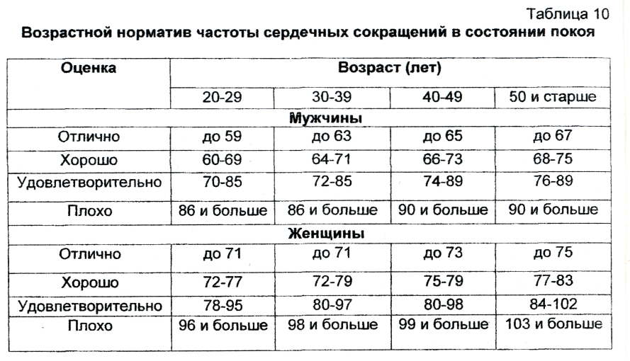 Максимальное потребление кислорода (vo2 max)