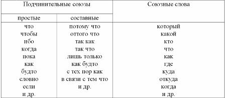 Что такое союзное слово? союзное слово - это... - помощник для школьников спринт-олимпик.ру