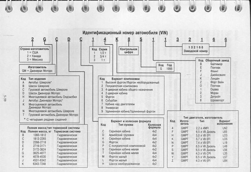 Как узнать модель двигателя по vin коду