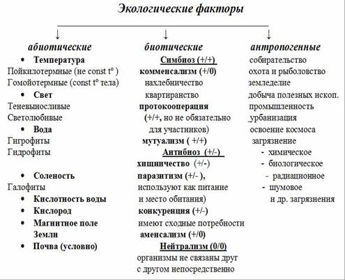Экологические факторы — википедия