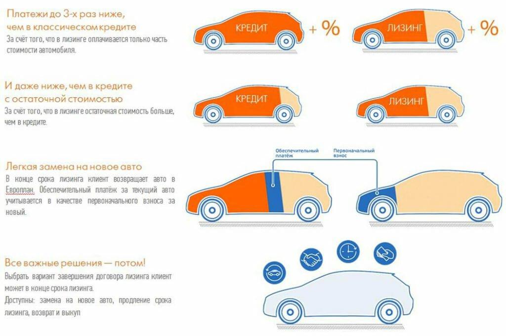Что такое лизинг автомобиля для физических лиц: простыми словами   защита прав автовладельцев в 2020 году