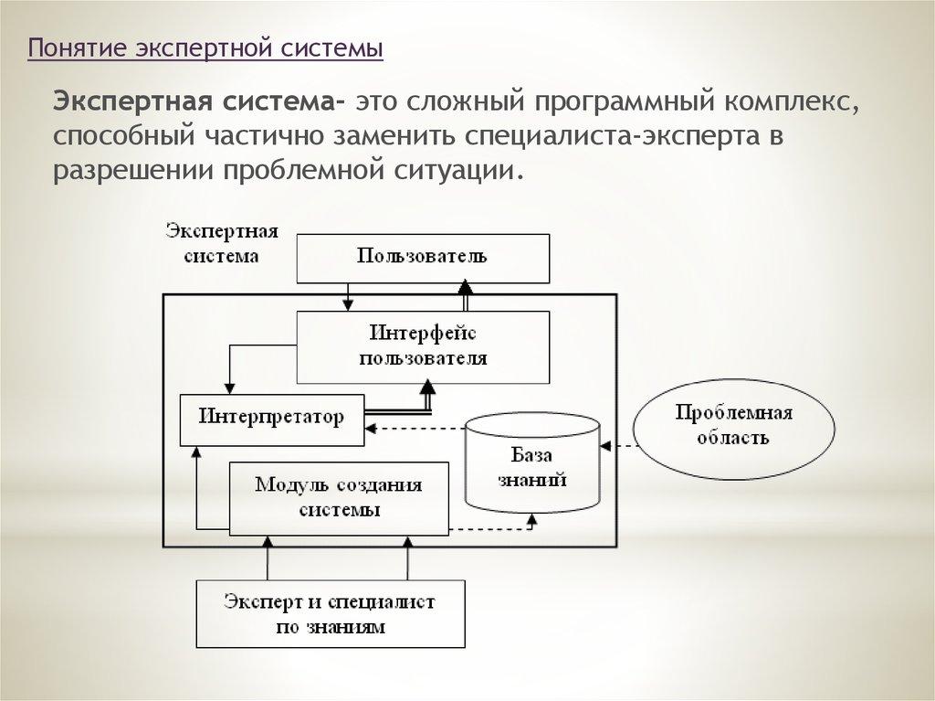 Глава 1. что такое экспертная система?