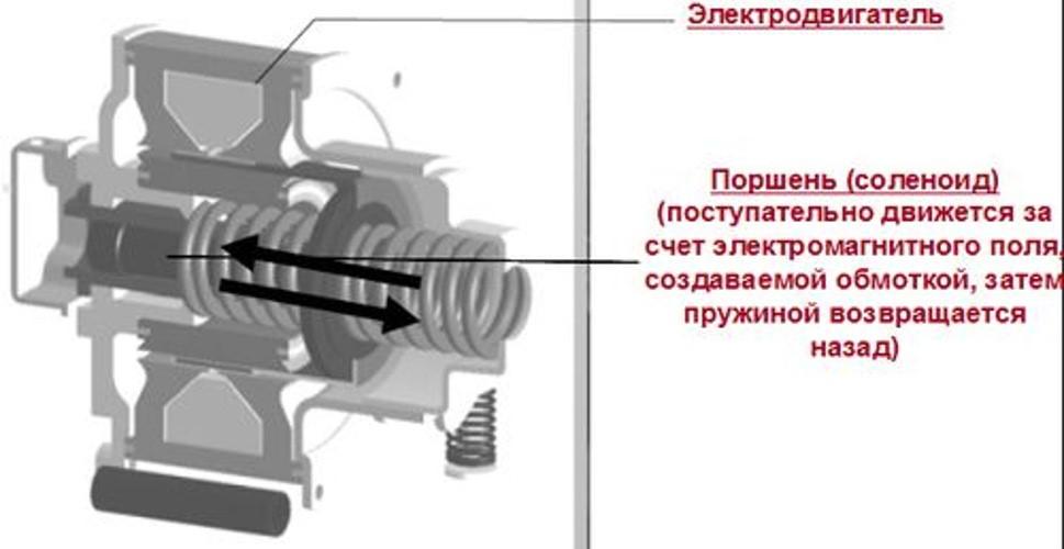 Принцип ипреимущества работы инверторного компрессора вхолодильнике