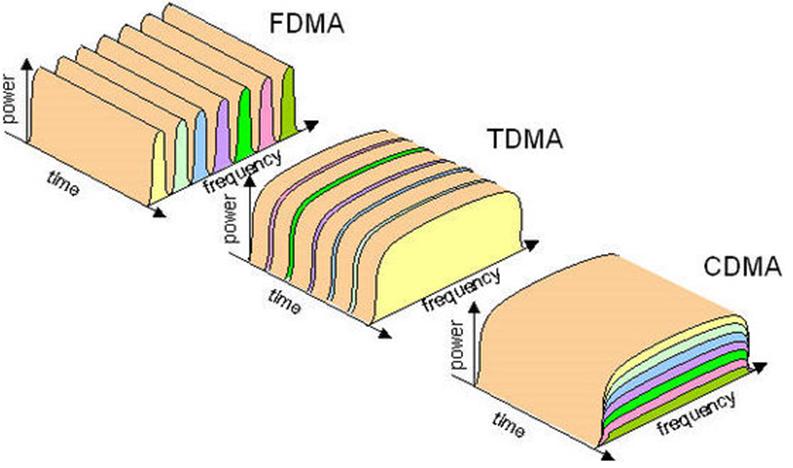 Как работает радиоинтерфейс в gsm-сетях