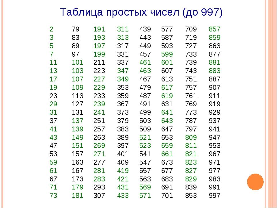 Простые числа и составные числа. таблица простых чисел