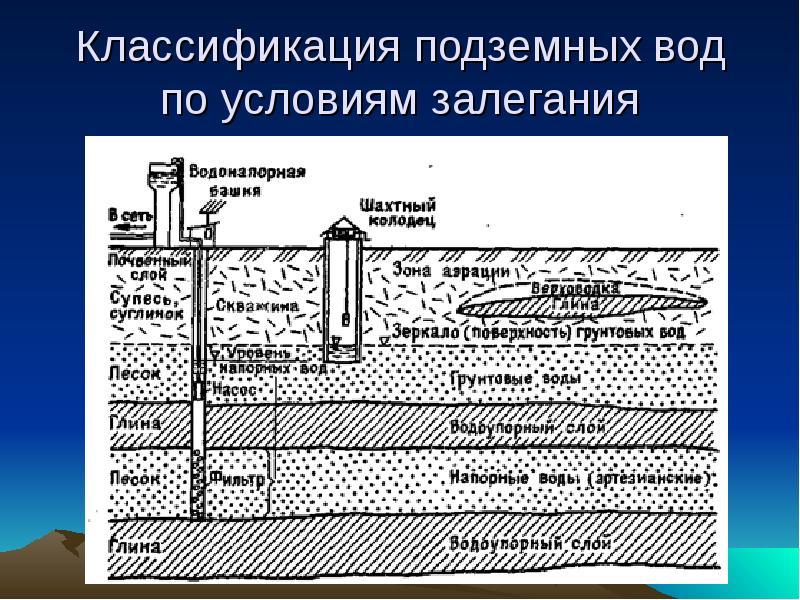 Грунтовые воды и как определить их уровень на участке