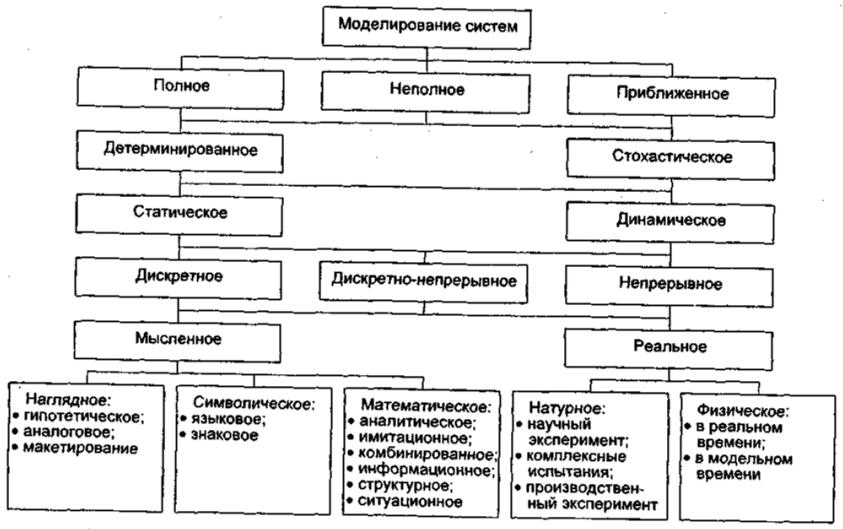 Что такое модель в информатике? виды, примеры |