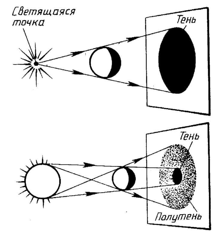 Тень — википедия