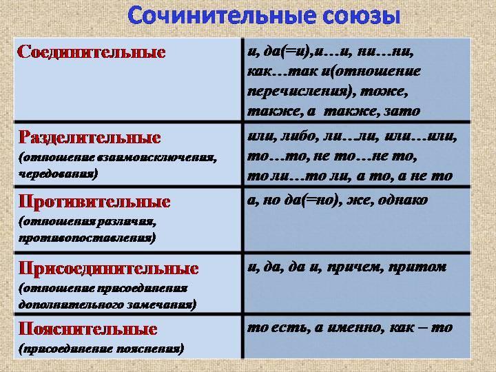 Что такое союз в русском языке?