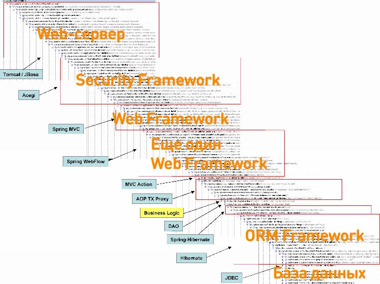 Реализация spring framework api с нуля. пошаговое руководство для начинающих. часть 1