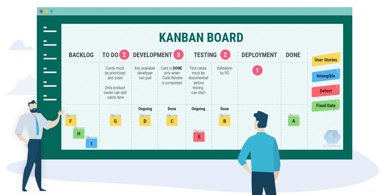 Канбан: система эффективного управления проектами