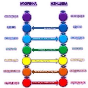 Психология отношений между мужчиной и женщиной - 6 правил счастливых отношений