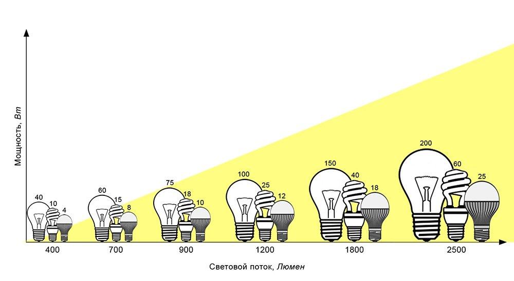 Световой поток светодиодных ламп: измерение, коэффициент использования и мощность