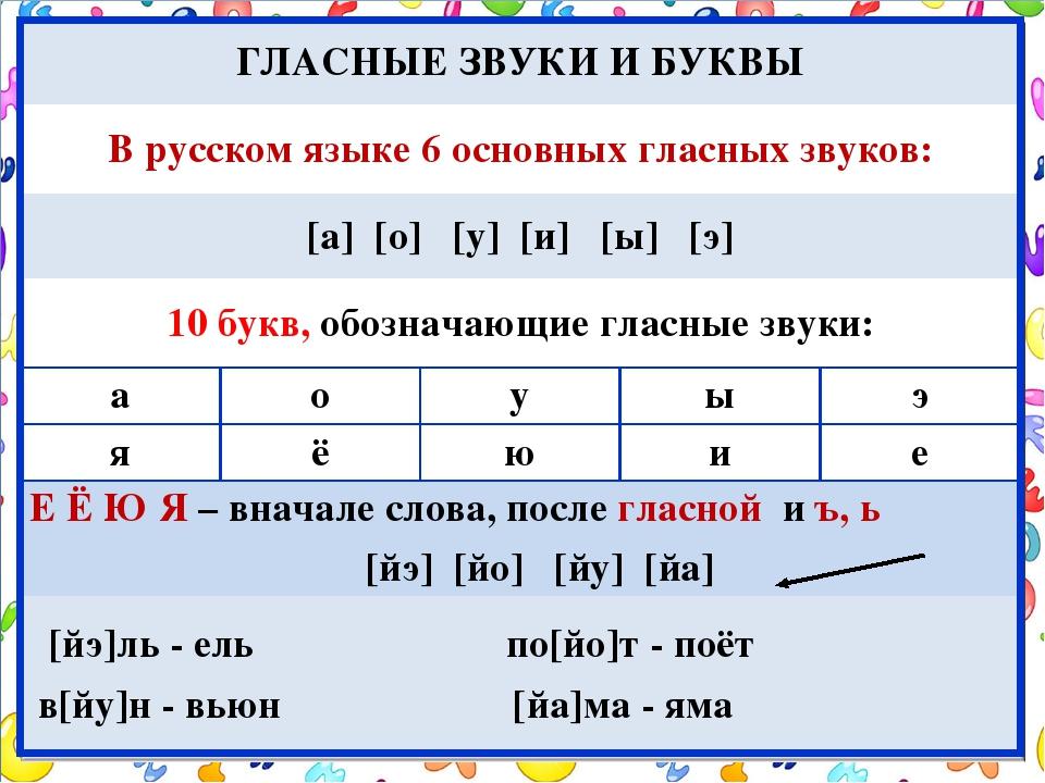 Фонетический разбор / звуки и буквы / справочник по русскому языку для начальной школы