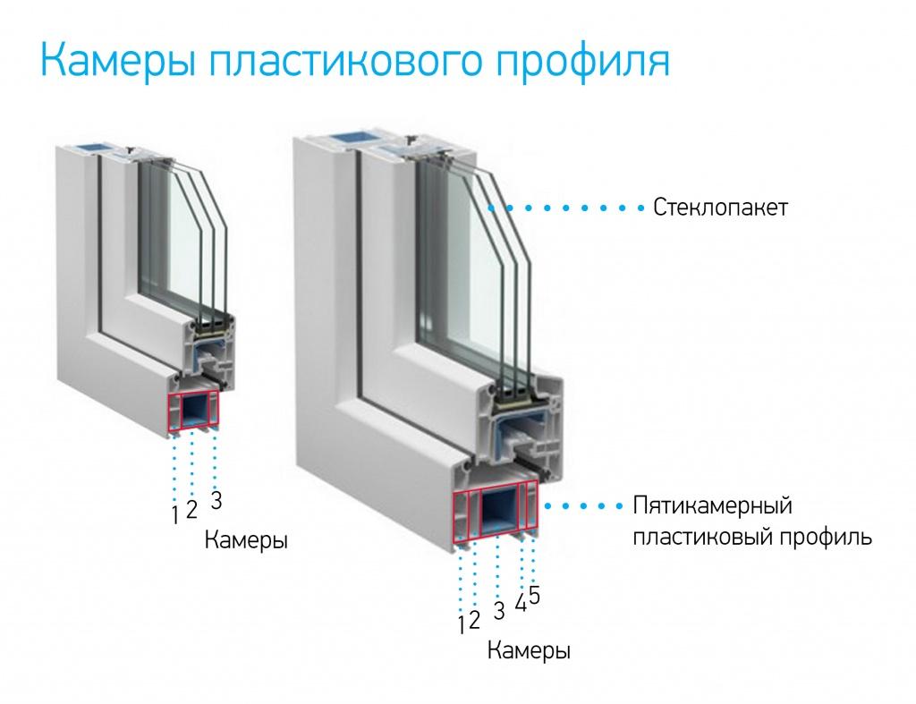 Как изготавливаются пластиковые окна пвх?