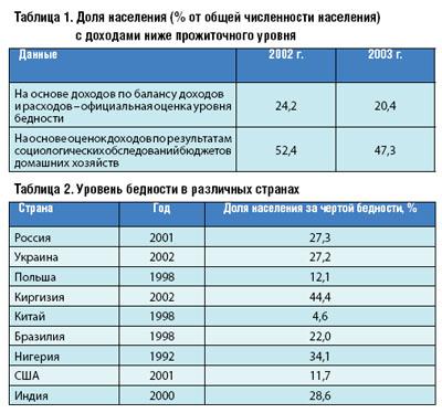 Уровень жизни в россии — русский эксперт