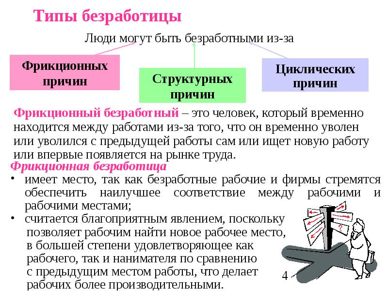 Безработица — википедия