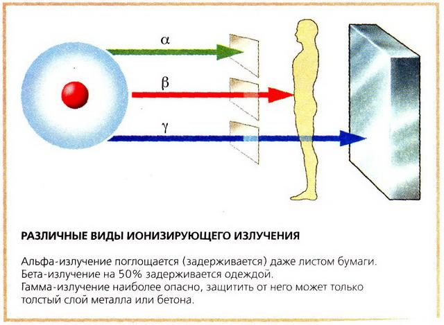 Что такое гамма излучение