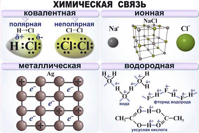 Химическая связь: определение, типы, свойства