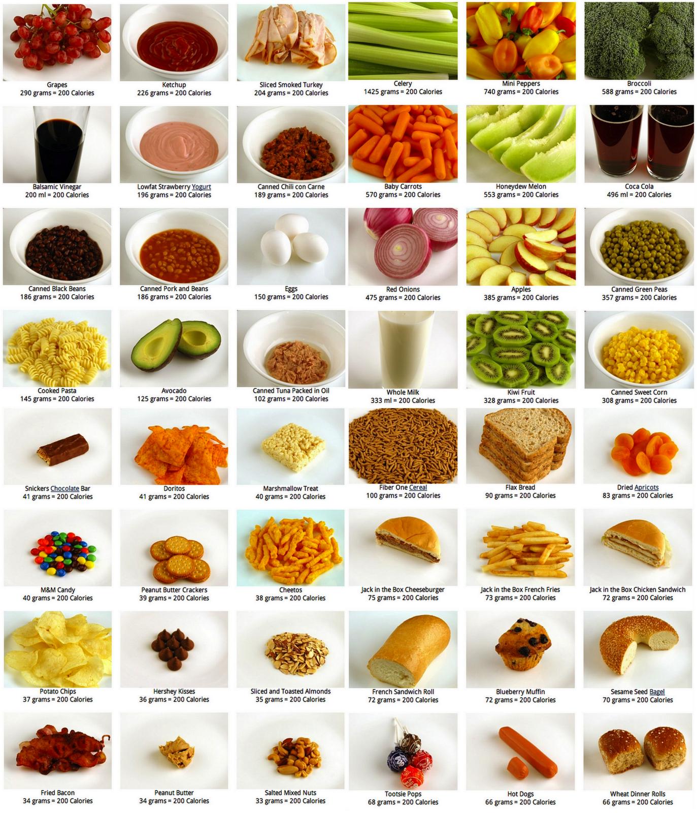 Что такое калории и как их правильно считать для похудения или набора массы