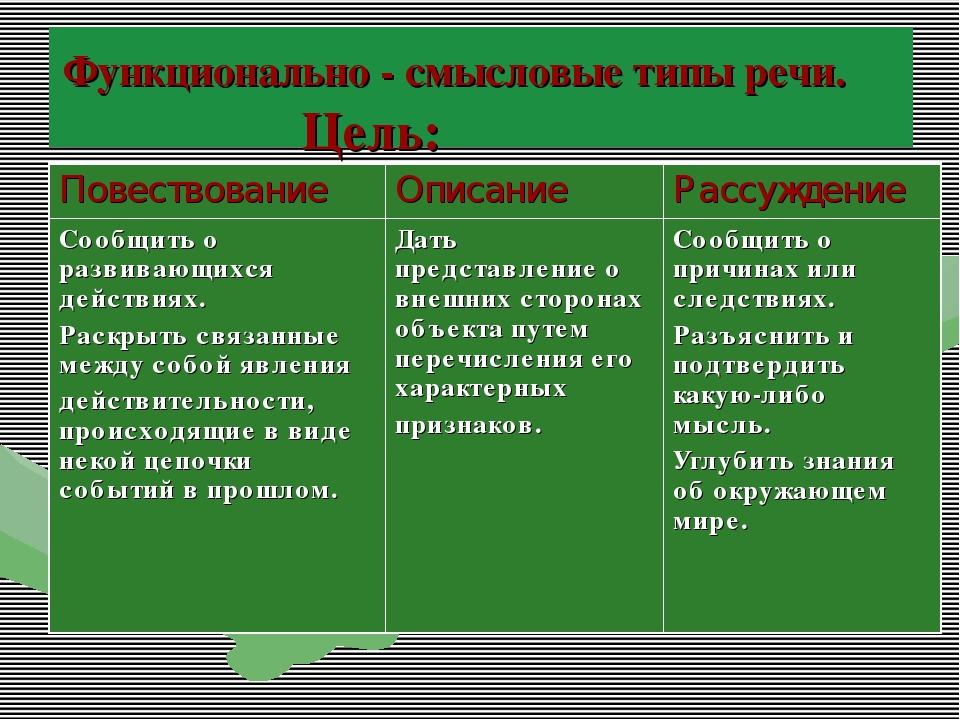 Функциональные стили речи: особенности, понятия и система