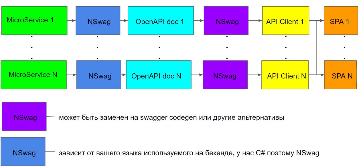 Статическая и динамическая типизация