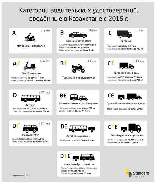 Что такое категория водительских прав в1