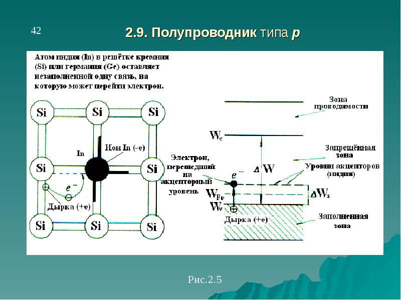 Внутренний и внешний полупроводник: определение, типы p и n